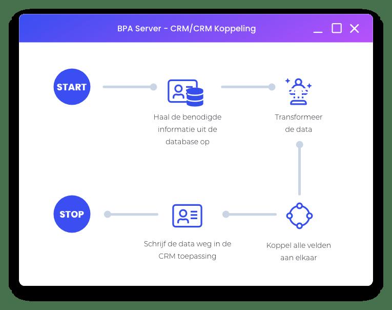 CRM koppelen aan CRM synergy hubspot salesforce koppelen