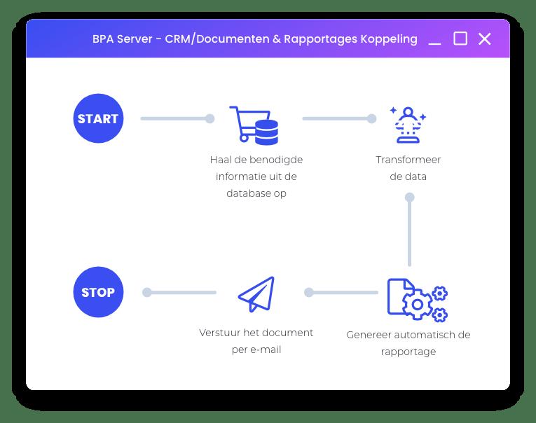 automatisch documenten en rapportages aanmaken en distribueren in webshop