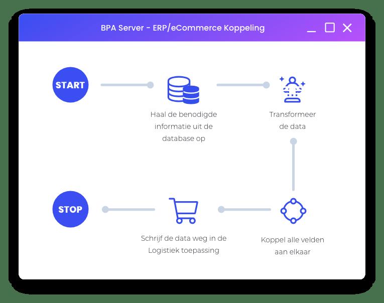 webshop koppelen aan ERP systeem integreren