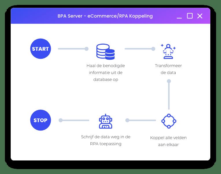 ERP koppelen aan integreren met CRM logistiek webshop marketing