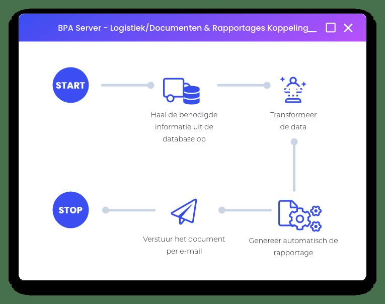 automatisch documenten en rapportages aanmaken en distribueren voor logistiek